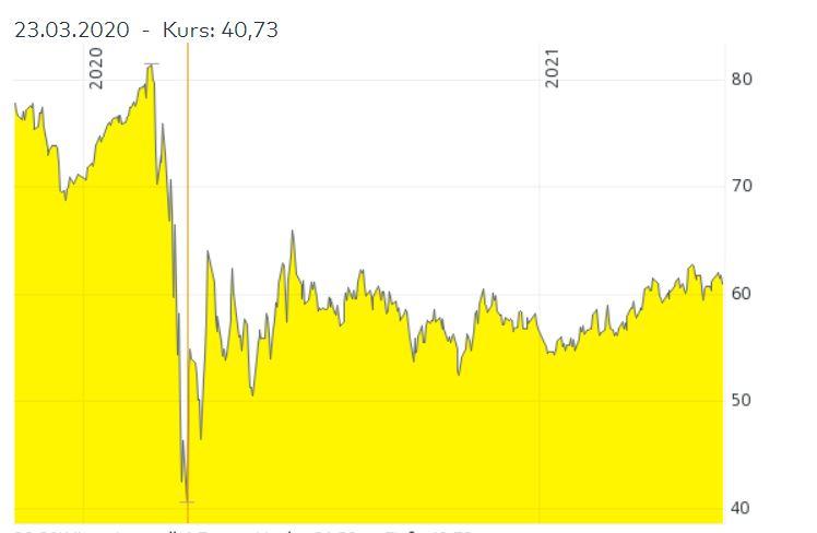 hohe dividende aktien wp carey REIT